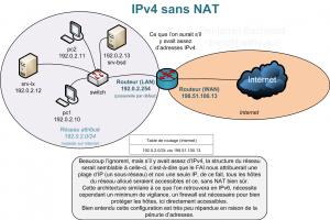 IPv4Th