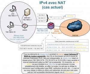 IPv4Nat