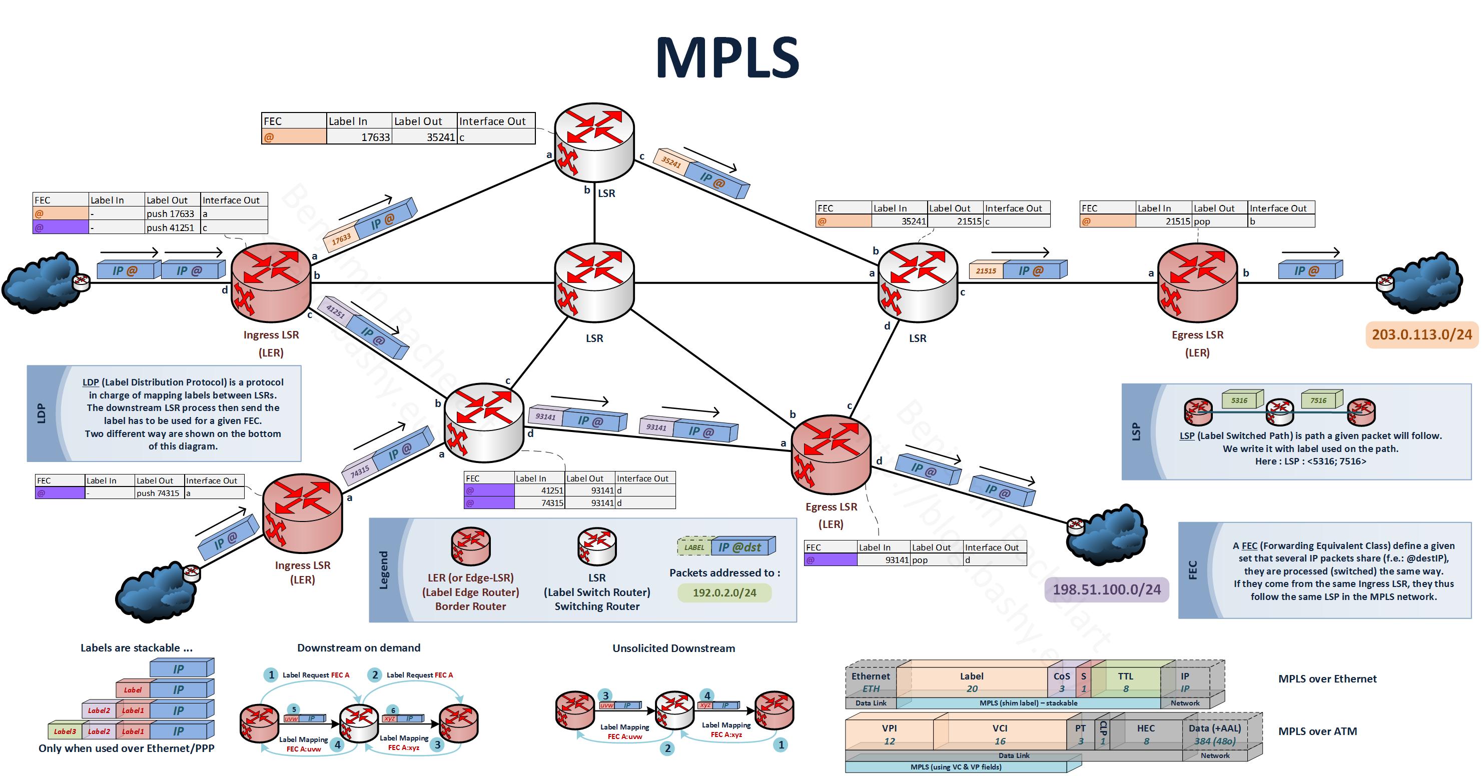 Mpls Network Diagram | Introduction Mpls 1